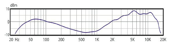Audix D6 Frequency Plot